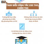 Những thay đổi cơ bản trong kỳ thi THPT quốc gia 2019